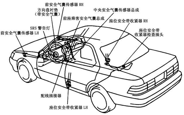 左、右碰撞传感器安装在前翼子板的内侧,SRS控制组件由SRSECU、保险传感器、中心碰撞传感器、点火控制电路、备用电源电路和自诊断电路等组成,安装在变速杆前面或后面的装饰板下面。驾驶席SRS组件安装在转向盘上,乘员席SRS组件安装在杂物箱上部挡风玻璃下方,座椅安全带收紧器安装在前排座椅的左、右两侧,气囊系统指示灯安装在仪表盘上,有的用图形表示、有的用英文字母SRS或AIRBAG表示。安全气囊系统一旦发生故障,自诊断电路就能诊断出来,并控制仪表盘上的SRS指示灯闪亮,提示驾驶员安全气囊系统出现故障,同