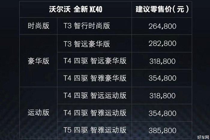 沃尔沃亚太XC40上市 售价26.48-38.58万元