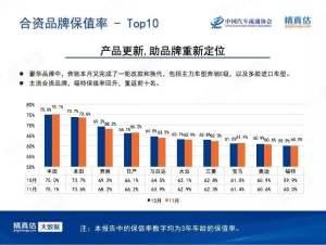 各大品牌三年保值率排名 丰田第一大众排第六