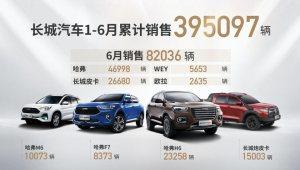 長城汽車6月銷量8.2萬輛 同比增長29.6%