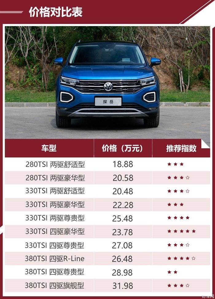 330TSI四驱豪华版是首选 一汽-大众探岳购车手册