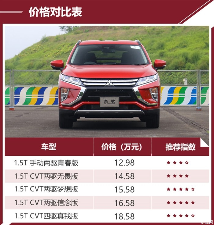 1.5T CVT两驱梦想版是首选 广汽三菱弈歌购车手册