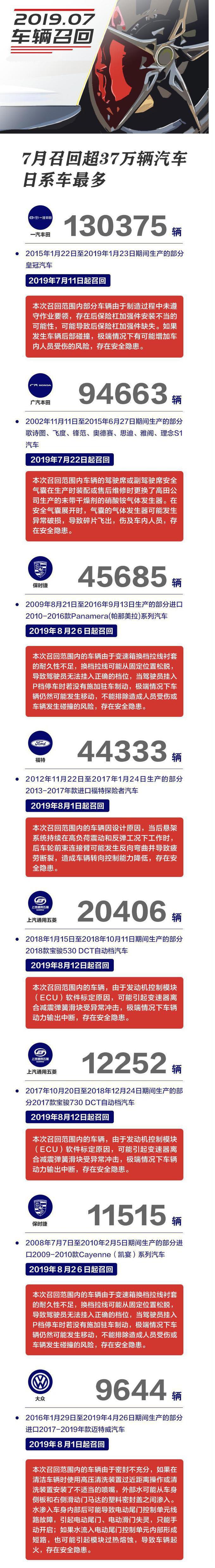 7月召回累計召回超37萬輛缺陷汽車,日系車召回最多