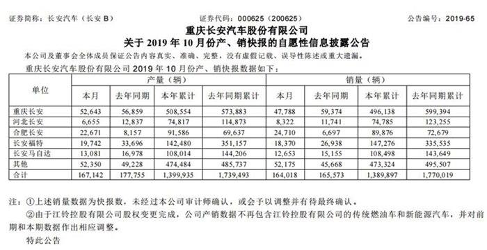 長安汽車公布10月銷量可觀 合資品牌仍疲軟