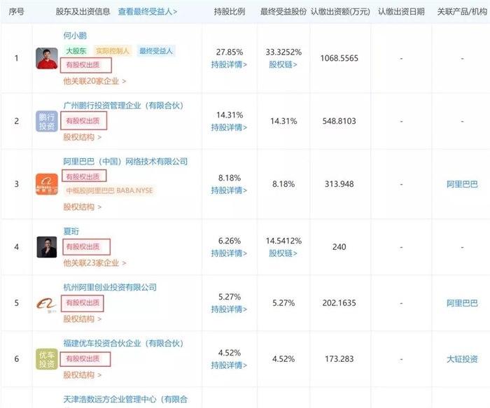 47名股东集体出质全部股权 小鹏汽车将重组