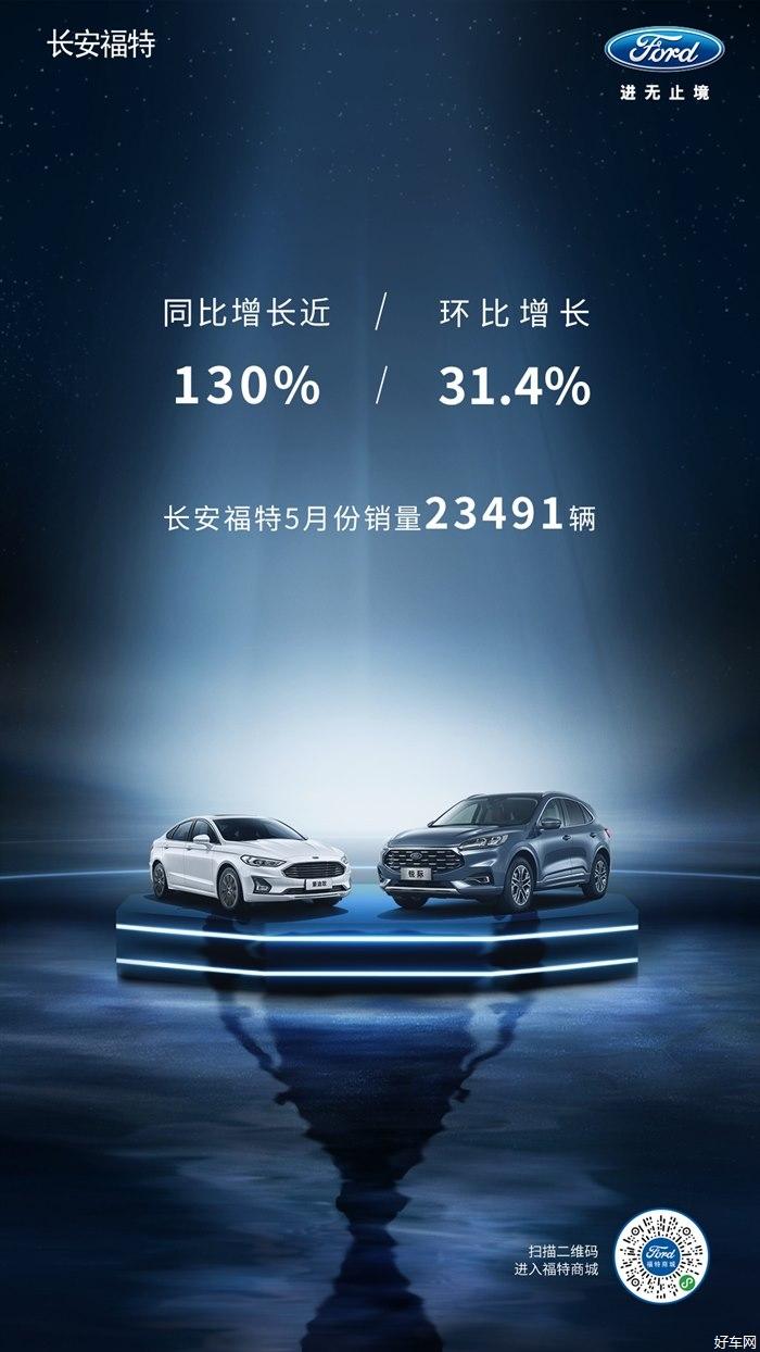 長安福特5月份銷量23491臺 同比增長130%