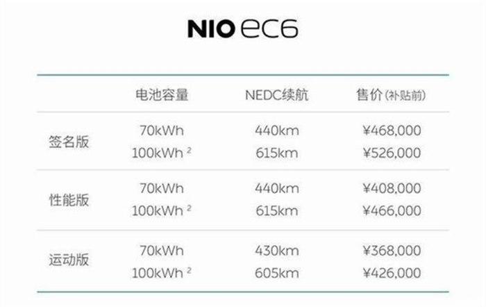 成都車展:蔚來EC6補貼前售36.80-52.60萬元